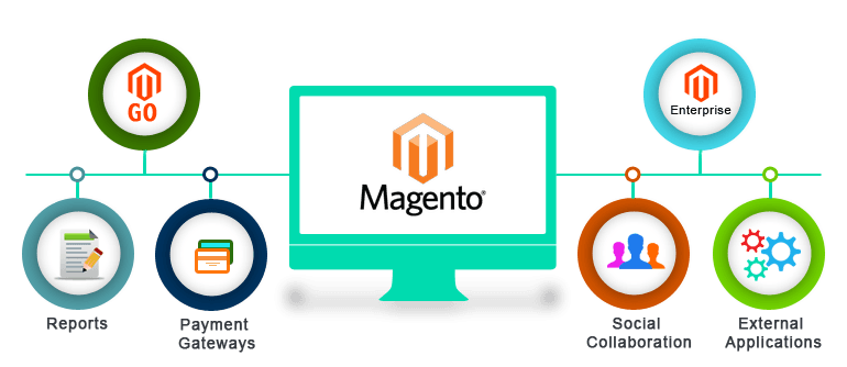 Magento- The most best e-commerce platform for your online store site